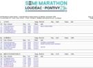 ACTIVY remporte le challenge inter entreprises au semi-marathon Loudéac Pontivy